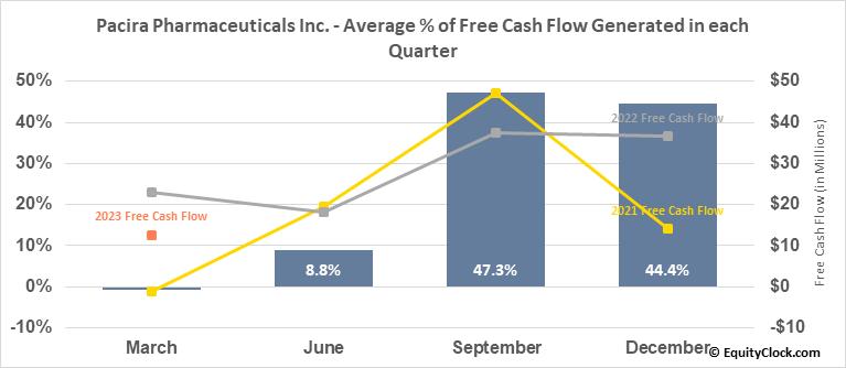 Pacira Pharmaceuticals Inc. (NASD:PCRX) Free Cash Flow Seasonality