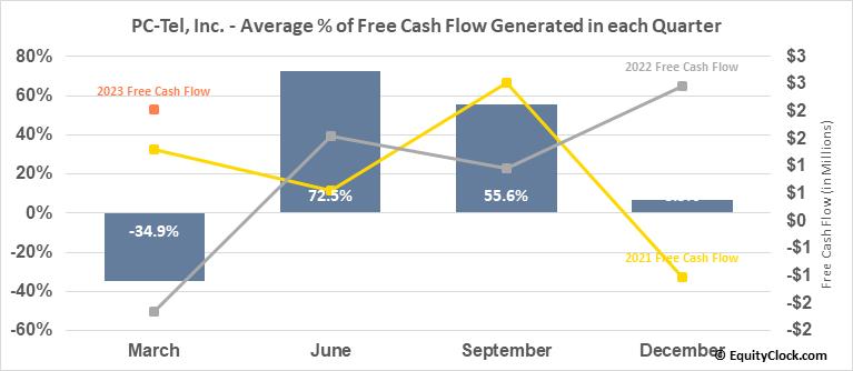 PC-Tel, Inc. (NASD:PCTI) Free Cash Flow Seasonality