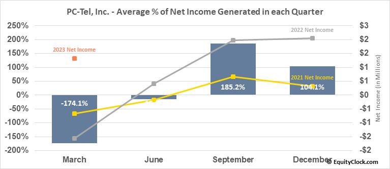 PC-Tel, Inc. (NASD:PCTI) Net Income Seasonality