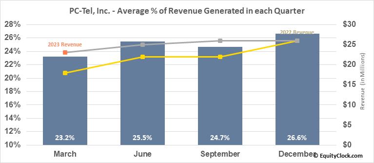 PC-Tel, Inc. (NASD:PCTI) Revenue Seasonality