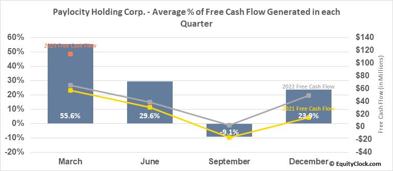 Paylocity Holding Corp. (NASD:PCTY) Free Cash Flow Seasonality