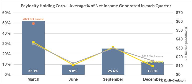 Paylocity Holding Corp. (NASD:PCTY) Net Income Seasonality
