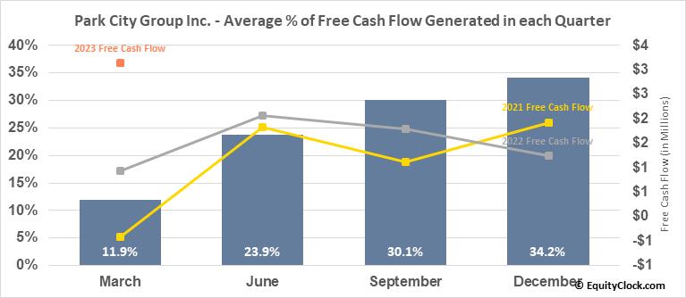 Park City Group Inc. (NASD:PCYG) Free Cash Flow Seasonality