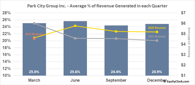 Park City Group Inc. (NASD:PCYG) Revenue Seasonality