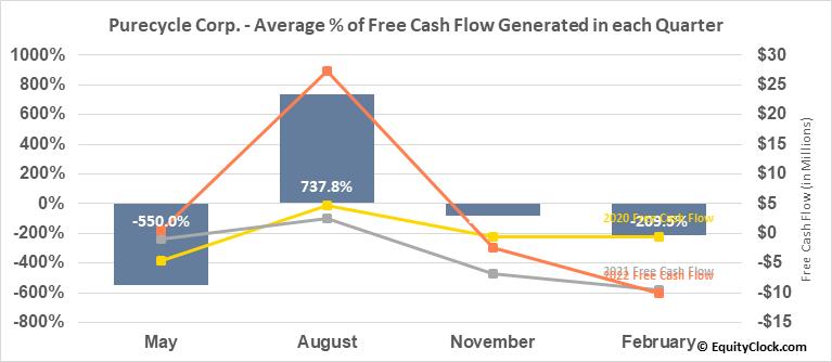 Purecycle Corp. (NASD:PCYO) Free Cash Flow Seasonality