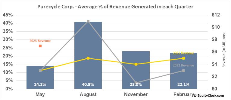 Purecycle Corp. (NASD:PCYO) Revenue Seasonality