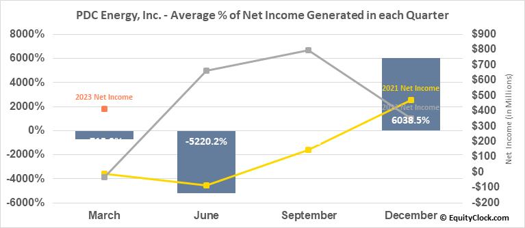 PDC Energy, Inc. (NASD:PDCE) Net Income Seasonality