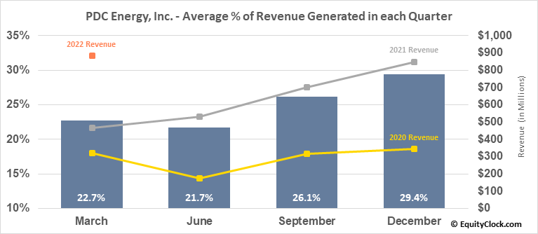PDC Energy, Inc. (NASD:PDCE) Revenue Seasonality
