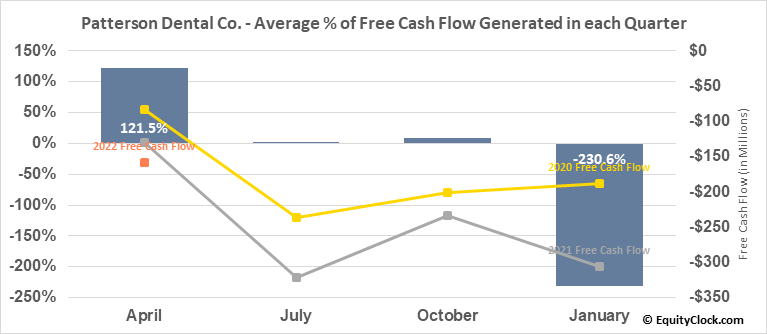 Patterson Dental Co. (NASD:PDCO) Free Cash Flow Seasonality