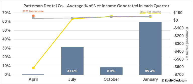 Patterson Dental Co. (NASD:PDCO) Net Income Seasonality