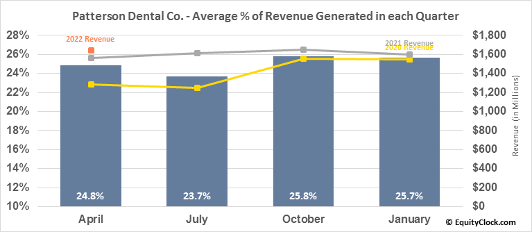 Patterson Dental Co. (NASD:PDCO) Revenue Seasonality