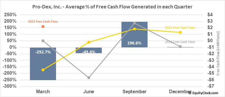 Pro-Dex, Inc. (NASD:PDEX) Free Cash Flow Seasonality