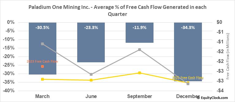 Paladium One Mining Inc. (TSXV:PDM.V) Free Cash Flow Seasonality