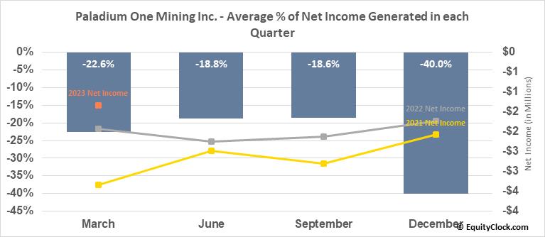 Paladium One Mining Inc. (TSXV:PDM.V) Net Income Seasonality