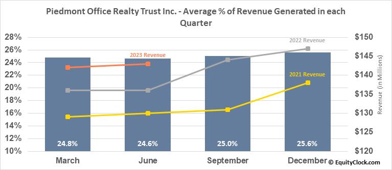 Piedmont Office Realty Trust Inc. (NYSE:PDM) Revenue Seasonality