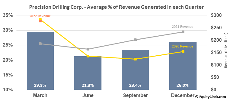 Precision Drilling Corp. (NYSE:PDS) Revenue Seasonality