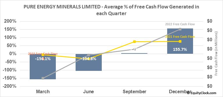 PURE ENERGY MINERALS LIMITED (TSXV:PE.V) Free Cash Flow Seasonality