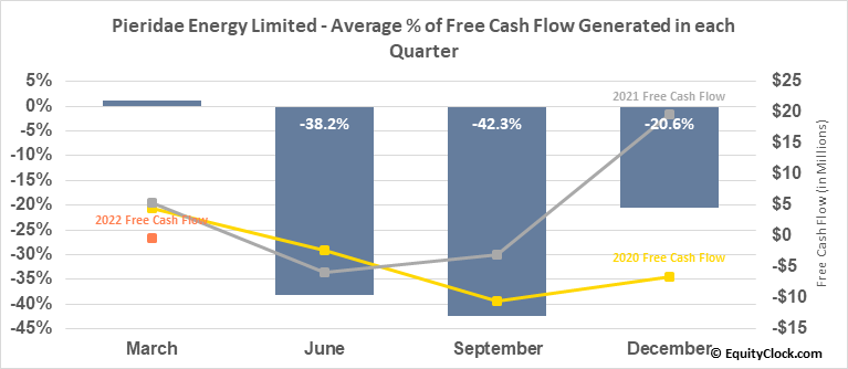 Pieridae Energy Limited (TSE:PEA.TO) Free Cash Flow Seasonality