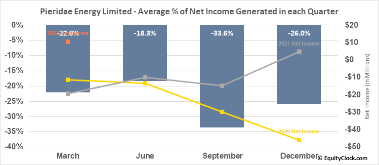 Pieridae Energy Limited (TSE:PEA.TO) Net Income Seasonality