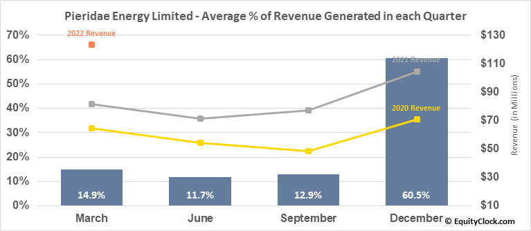 Pieridae Energy Limited (TSE:PEA.TO) Revenue Seasonality