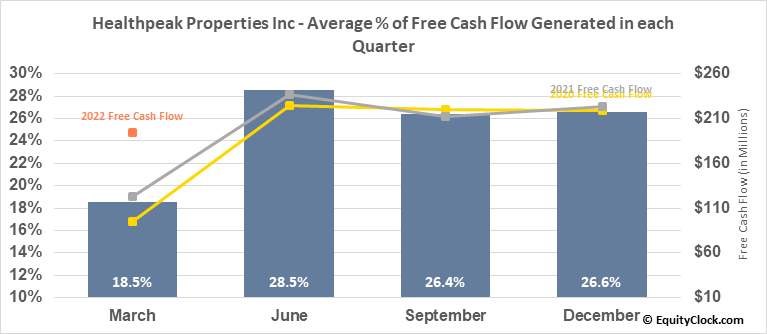 Healthpeak Properties Inc (NYSE:PEAK) Free Cash Flow Seasonality