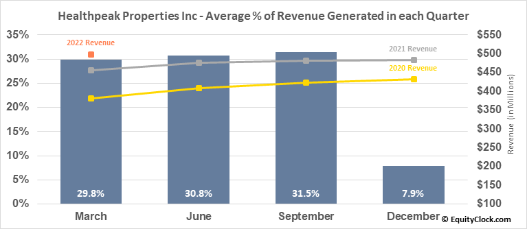 Healthpeak Properties Inc (NYSE:PEAK) Revenue Seasonality