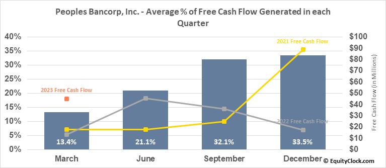 Peoples Bancorp, Inc. (NASD:PEBO) Free Cash Flow Seasonality