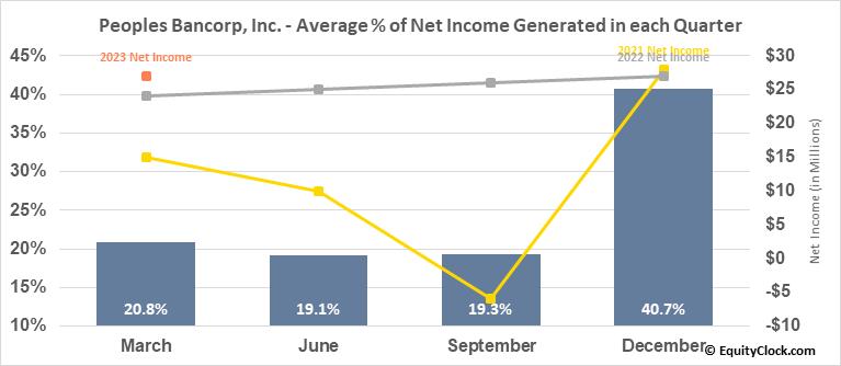 Peoples Bancorp, Inc. (NASD:PEBO) Net Income Seasonality