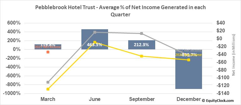 Pebblebrook Hotel Trust (NYSE:PEB) Net Income Seasonality