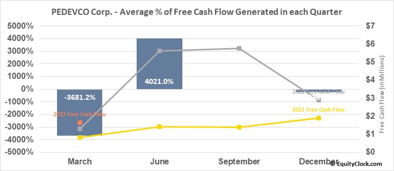 PEDEVCO Corp. (AMEX:PED) Free Cash Flow Seasonality