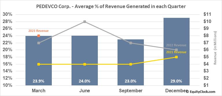 PEDEVCO Corp. (AMEX:PED) Revenue Seasonality