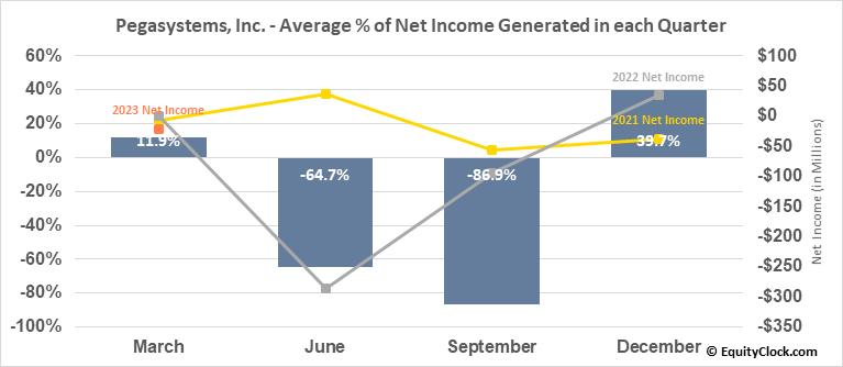Pegasystems, Inc. (NASD:PEGA) Net Income Seasonality