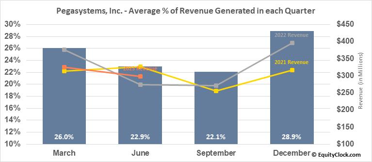 Pegasystems, Inc. (NASD:PEGA) Revenue Seasonality
