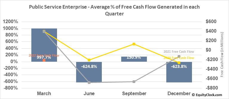 Public Service Enterprise (NYSE:PEG) Free Cash Flow Seasonality