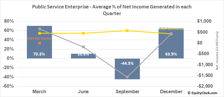 Public Service Enterprise (NYSE:PEG) Net Income Seasonality