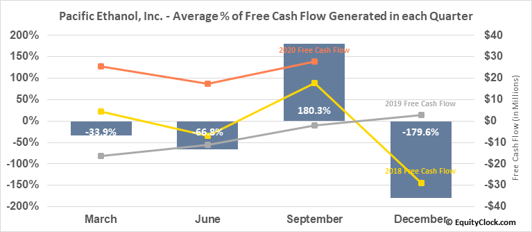 Pacific Ethanol, Inc. (NASD:PEIX) Free Cash Flow Seasonality