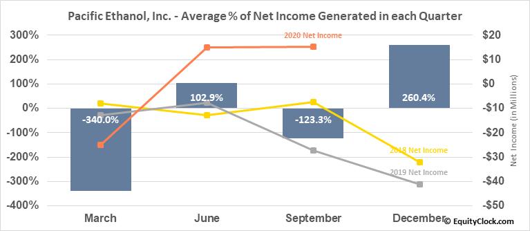 Pacific Ethanol, Inc. (NASD:PEIX) Net Income Seasonality