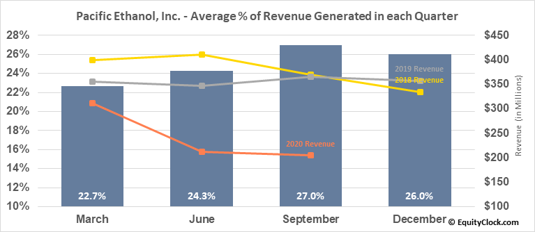 Pacific Ethanol, Inc. (NASD:PEIX) Revenue Seasonality