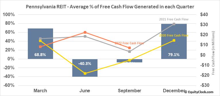Pennsylvania REIT (NYSE:PEI) Free Cash Flow Seasonality