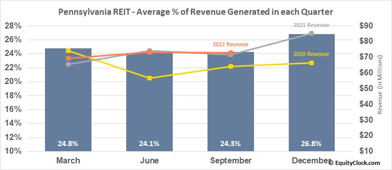 Pennsylvania REIT (NYSE:PEI) Revenue Seasonality