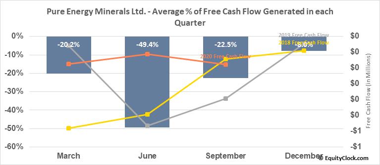 Pure Energy Minerals Ltd. (OTCMKT:PEMID) Free Cash Flow Seasonality