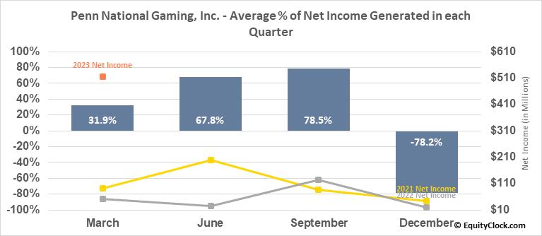 Penn National Gaming, Inc. (NASD:PENN) Net Income Seasonality