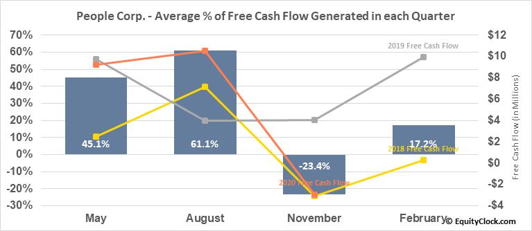 People Corp. (TSXV:PEO.V) Free Cash Flow Seasonality