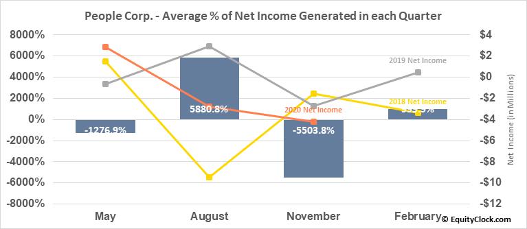 People Corp. (TSXV:PEO.V) Net Income Seasonality