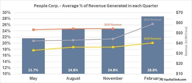 People Corp. (TSXV:PEO.V) Revenue Seasonality