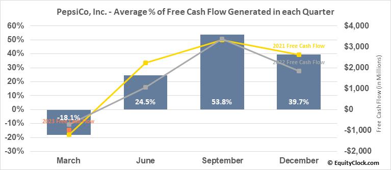 Pepsico, Inc. (NASD:PEP) Free Cash Flow Seasonality