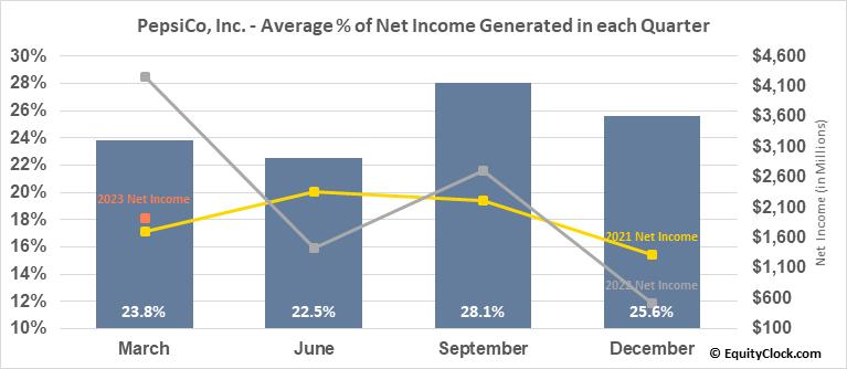 Pepsico, Inc. (NASD:PEP) Net Income Seasonality