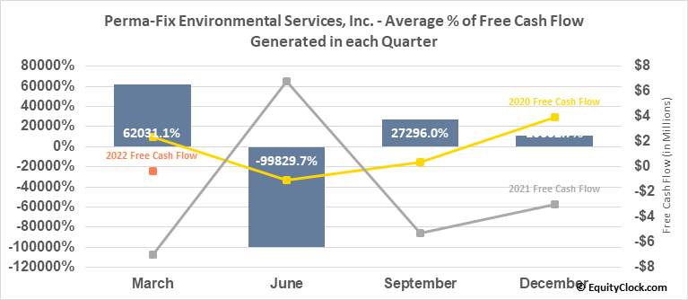 Perma-Fix Environmental Services, Inc. (NASD:PESI) Free Cash Flow Seasonality