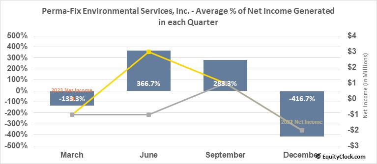Perma-Fix Environmental Services, Inc. (NASD:PESI) Net Income Seasonality