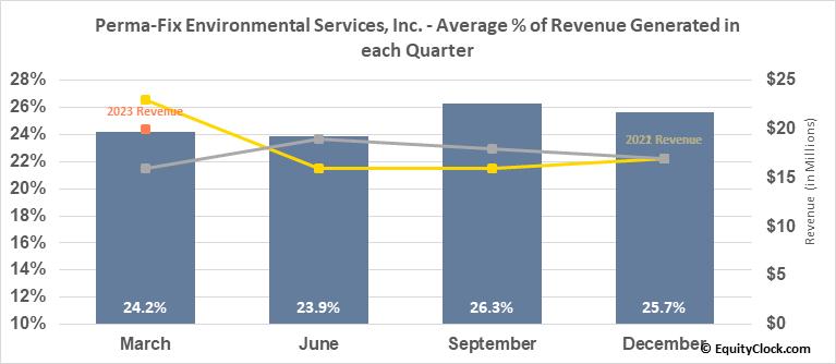 Perma-Fix Environmental Services, Inc. (NASD:PESI) Revenue Seasonality